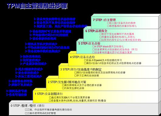 二,tpm自主管理推进步骤